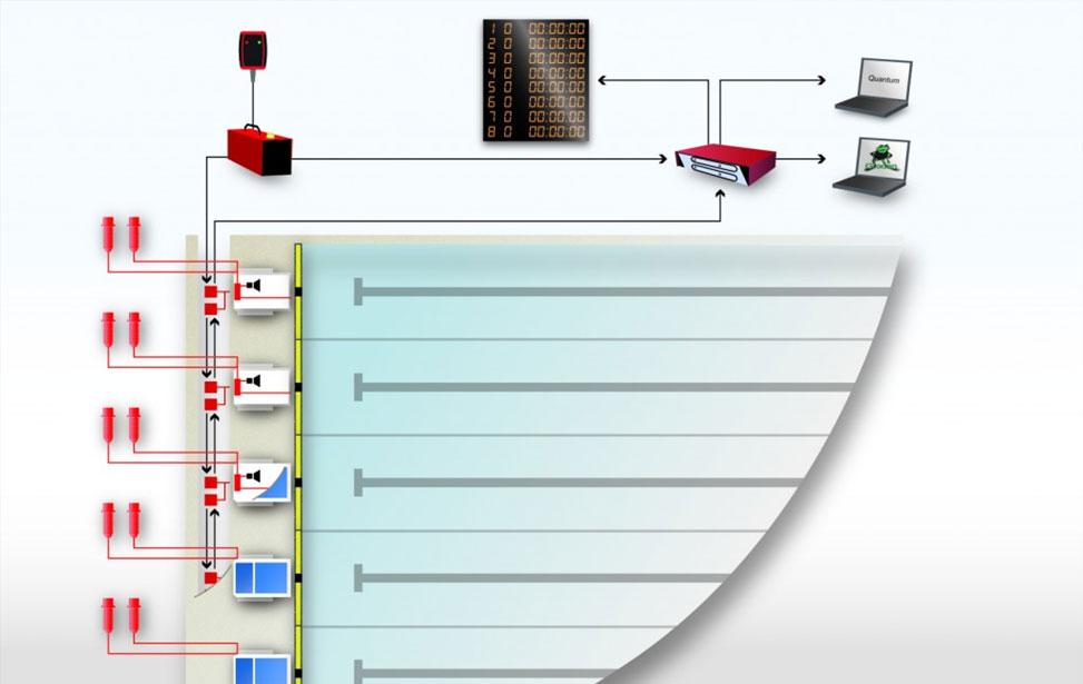 Zeitmessung msecm austria - Swimming pool management software ...